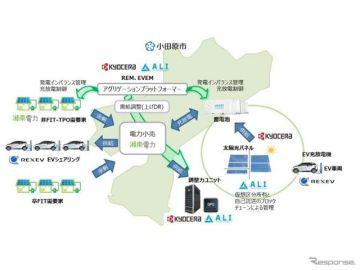 太陽光発電とEVを活用したエネルギーの地産地消 小田原市