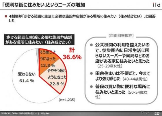 With/Afterコロナ時代、「クルマの利用頻度が増えた」と2割が回答 イード調べ