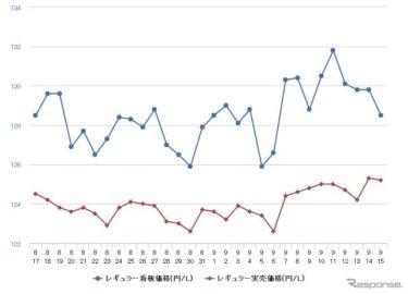 レギュラーガソリン、2週連続の値上がり 前週比0.3円高の135.8円