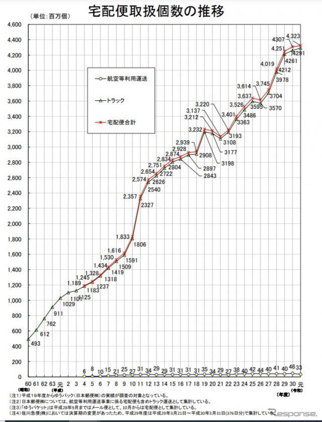 宅配便取扱個数の推移(2019年度)《資料提供 国土交通省》