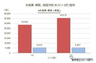 休廃業・解散企業が急増…過去最高となる見込み 東京商工リサーチ