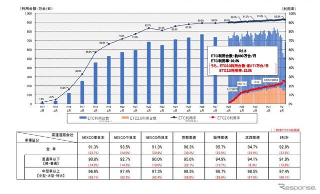 ETCの利用率の推移《資料提供 国土交通省》