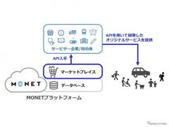 「MONETマーケットプレイス」オープン…MaaS開発に活用できるAPIを提供