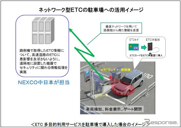 駐車場でETC多目的利用サービスを展開したイメージ《画像提供 NEXCO中日本》