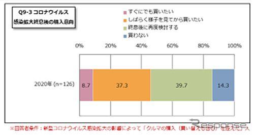 クルマ購入はコロナ終息後に再検討、約4割が回答 e燃費調べ
