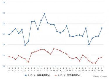 レギュラーガソリン、2週連続の値下がり 前週比0.3円安の134.7円