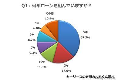 自動車ローン調査、多かったのは「頭金/ボーナスあり、月々2万円の5年払い」