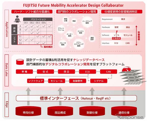 車載ソフトウェア開発基盤「フューチャーモビリティアクセラレーターデザインコラボレーター」システム全体のイメージ《画像提供 富士通》