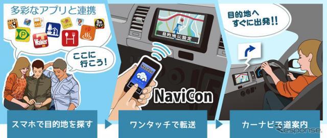 NaviCon《写真提供 デンソー》