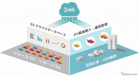 企業のEV導入を支援---用途分析や中古車活用 DeNA