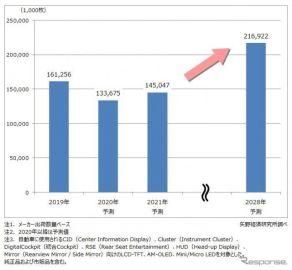 車載用ディスプレイ世界出荷数量、2020年は17.1%減を予測---コロナ禍で 矢野経済