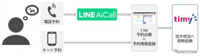 カーフロンティア×LINE、洗車電話予約をAIが空き状況を判断し対応 実証実験開始