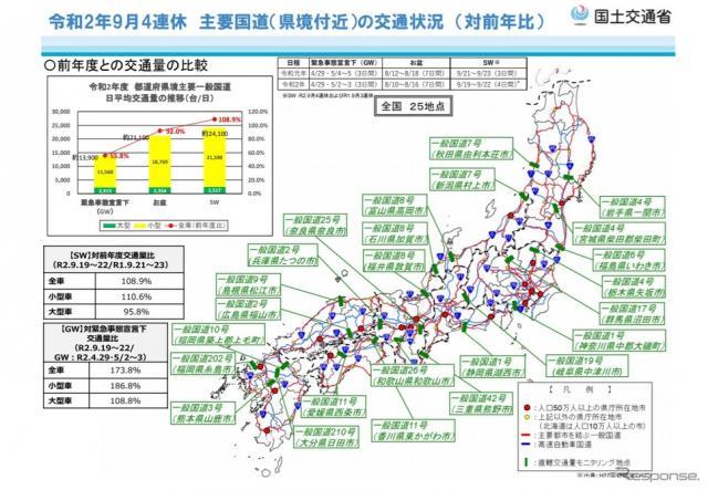 9月の4連休の主要国道の交通状況《資料提供 国土交通省》