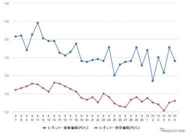 レギュラーガソリン、3週連続の値下がり 前週比0.1円安の134.6円