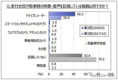 ドラレコ装着率4割超え、2年前から倍増 マイボイスコム調べ
