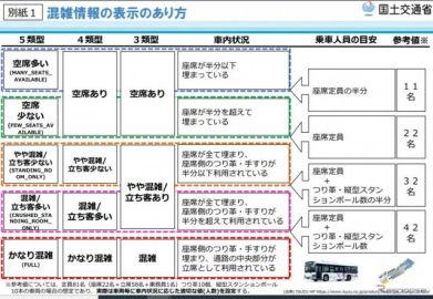 路線バスの混雑情報の提供、ガイドラインを策定 国交省