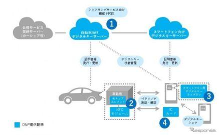 DNP、自動車向けのデジタルキープラットフォームを提供…スマホで管理