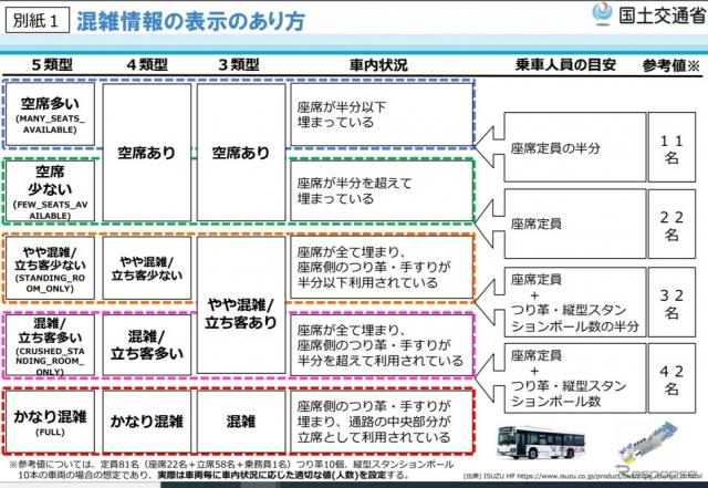 バスの混雑情報提供の表示のあり方《画僧提供 国土交通省》