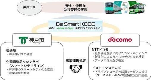 神戸市とドコモ、市バスの運行モニタリング実証実験を開始 AI搭載通信型ドラレコを活用