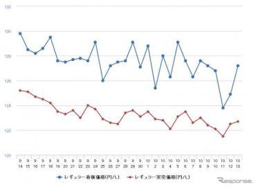 レギュラーガソリン、4週連続の値下がり 前週比0.5円安の134.1円