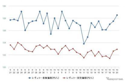 レギュラーガソリン、5週連続の値下がり 前週比0.1円安の134.0円