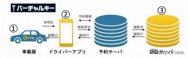 スマホがクルマの鍵になる「バーチャルキー」、福井県のスマートエネルギープロジェクトで利用開始