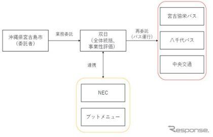 「新しい生活様式」を導入したバス 宮古島で実証実験へ