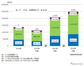 ADAS/自動運転用センサ世界市場、2025年には82.4%増の2兆4808億円に成長 矢野経済調べ