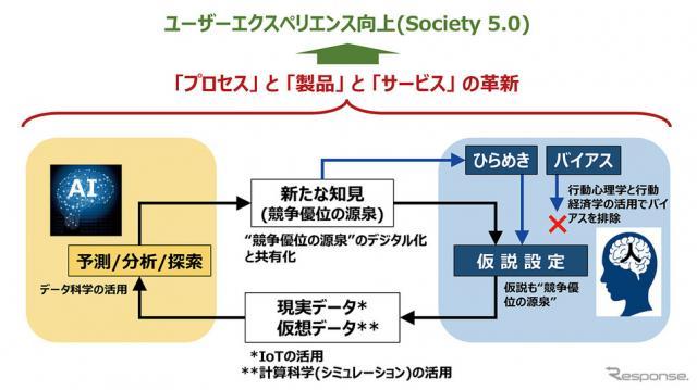 「HAICoLab」の概念図《写真提供 横浜ゴム》