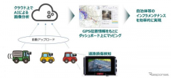 ドライブレコーダーをインフラメンテナンスに活用 実証実験を実施へ