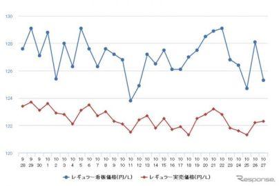 レギュラーガソリン、6週連続の値下がり 前週比0.1円安の133.9円