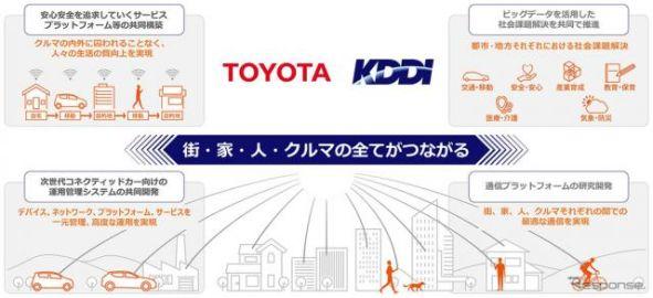トヨタ、KDDIに約522億円を追加出資…全てがつながる社会を見据え提携強化