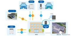 蓄電池の充放電を最適化---EVの稼働や太陽光発電量などを予測 実証実験を実施へ