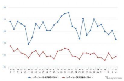 レギュラーガソリン、7週連続値下がり 前週比0.4円安の133.5円