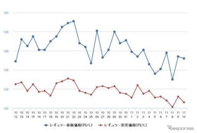レギュラーガソリン、8週連続値下がり 前週比0.6円安の132.9円