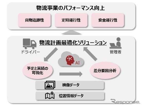 物流計画最適化ソリューションのイメージ《画像提供 パイオニア》