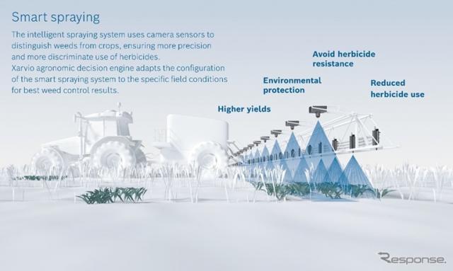 ボッシュrとBASFのスマート農業ソリューションのイメージ《画像提供 BASF》
