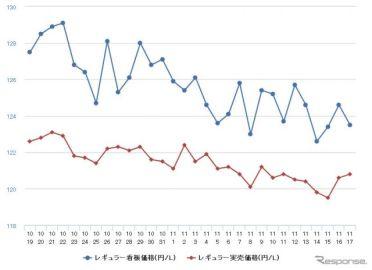 レギュラーガソリン、9週連続値下がり 前週比0.4円安の132.5円