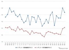 レギュラーガソリン、10週間ぶりに値上がり 前週比0.6円高の133.1円