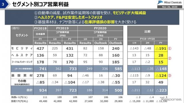 三井化学 経営概況説明会《写真提供 三井化学》