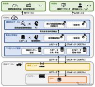 電動モビリティのバッテリー状態をリアルタイム監視 パナソニックがサービス開発