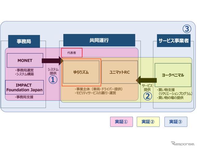 実証実験の体制図《画像提供 MONETテクノロジーズ》