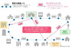 市街地オンデマンドバス、新潟で実証実験へ 新潟交通×日本ユニシス