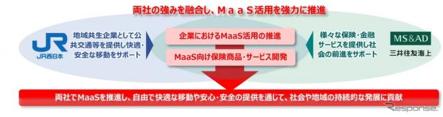 JR西日本と三井住友海上がMaaS分野で提携《画像提供 JR西日本》
