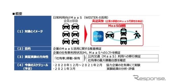 共同で実施する実証実験の概要《画像提供 JR西日本》