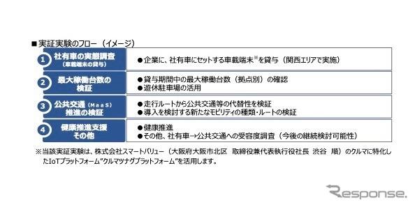 実証実験のフロー《画像提供 JR西日本》