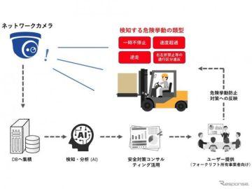 ネットワークカメラを活用して事故防止 損害保険ジャパンなど実証実験を開始