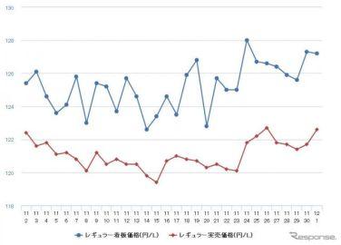 レギュラーガソリン、2週連続の値上がり 前週比0.3円高の133.4円