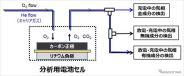リチウム空気電池内部の反応を評価する分析システム《画像提供 ソフトバンク》