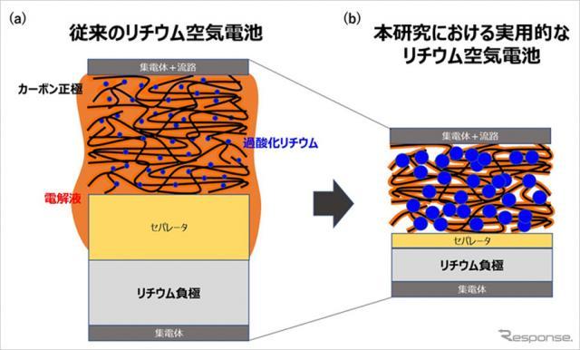 リチウム空気電池の模式図《画像提供 ソフトバンク》